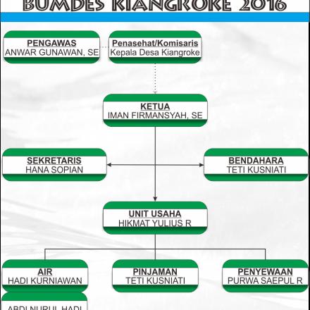 BUMDES KIANGROKE 2016